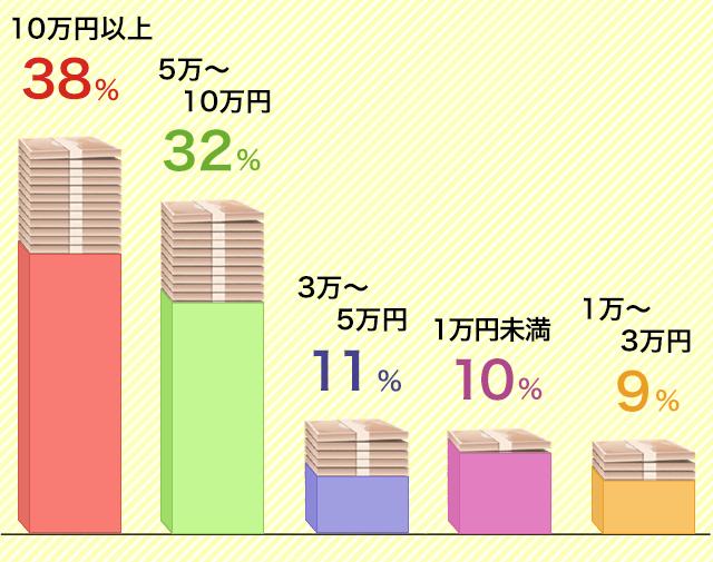 収入状況のグラフ